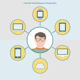 Internet technology infographic in flat style. User in glasses in the center, different cloud devices around him. Royalty Free Stock Images