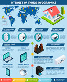 Internet of things applications infographics chart Stock Image