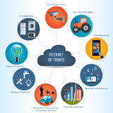 Internet of things concept and Cloud computing technology Royalty Free Stock Photos