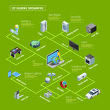 Internet Of Things Infographic Isometric Banner Stock Images