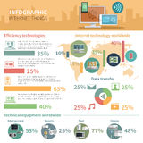 Internet of things infographic poster Royalty Free Stock Image