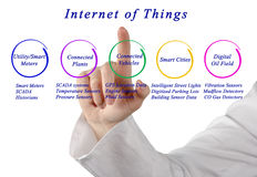 Internet Of Things. Presenting diagram of Internet Of Things Royalty Free Stock Photos