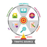 Internet traffic source vector concept in flat style Royalty Free Stock Images