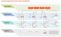 Internet Web Site Sales Process Diagram Royalty Free Stock Images