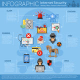 Internetsäkerhetsinfographics Arkivbilder