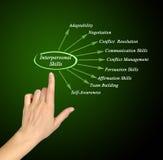 Interpersonal Skills. Presenting diagram of Interpersonal Skills Stock Images