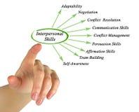 Interpersonal Skills. Presenting diagram of Interpersonal Skills Royalty Free Stock Photography