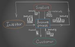 Interrelaciones del proceso de negocio Foto de archivo libre de regalías