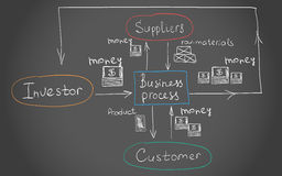 Interrelations of the Busines process Royalty Free Stock Photo