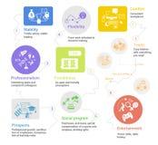 Intrig Infographic för företags affär Komfort för stabilitetsböjlighetsslut Beståndsdel för underhållningyrkesmässighetväg Royaltyfri Foto