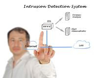 Intrusion Detection System Royalty Free Stock Photos