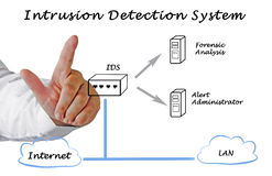 Intrusion Detection System Royalty Free Stock Photography