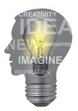 Inventive thinking concept. Light bulb in head of thinking person with the words idea, innovation, creativity. Concept of idea invention inspiration mind Stock Images