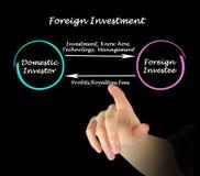 Investissement à l'étranger images libres de droits