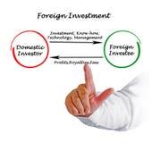Investissement à l'étranger image libre de droits