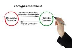 Investissement à l'étranger photos libres de droits