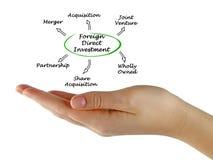 Investissement direct étranger photographie stock libre de droits