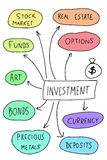 Investment. Mind map. Handwritten graph with important types of investing Royalty Free Stock Photography