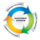 Investment diagram. Abstract illustration with color chart of Investment diagram Stock Photos