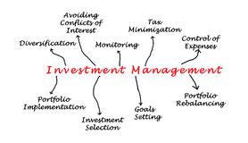 Investment Management Royalty Free Stock Photos