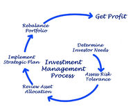 Investment Management Process Stock Photography