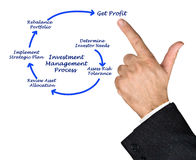 Investment Management Process Royalty Free Stock Image