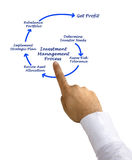 Investment Management Process Stock Image