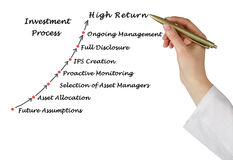 Investment Process Royalty Free Stock Photography