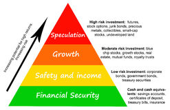 Investment risk. Investment pyramid with different levels of financial risk Royalty Free Stock Photo