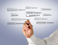 Investment sources Stock Photography
