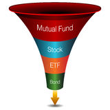 Investment Strategies Funnel Chart. An image of a 3d investment strategies funnel chart Royalty Free Stock Photography