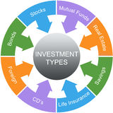 Investment Types Word Circle Concept Royalty Free Stock Photography