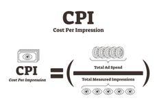 IPC o costo per illustrazione di vettore dell'impressione Selezione di mezzi pubblicitari illustrazione di stock