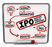 IPO Strategy Plan Initial Public Offering Steps How to Process. IPO words on a dry erase board showing steps and instruction for selling shares in a new startup royalty free illustration