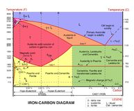 Iron carbon diagram - cdr format Stock Image