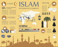 Islam infographic. Muslim culture. Stock Images