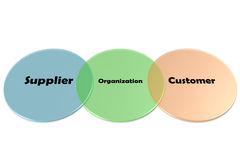ISO. The picture of ISO 9001 Supply Chain Terms chart and diagram royalty free stock image