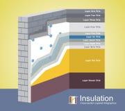 Isolação térmica Infographics mergulhado seção transversal do poliestireno Foto de Stock Royalty Free