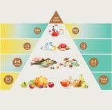 isolerad meat för brödostmat mjölkar frukt vita mutterpyramidgrönsaker vektor illustrationer