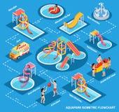 Isometric διάγραμμα ροής Aquapark πάρκων νερού ελεύθερη απεικόνιση δικαιώματος
