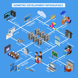 Isometric Development Infographics Stock Photos