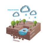 Isometric hidrology system cycle with lake and trees Royalty Free Stock Photography