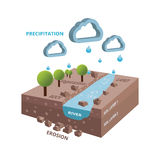 Isometric hidrology system cycle with river and trees royalty free stock photography