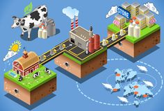 Isometric Milk Processing. Dairy products stages of milk processing 3d web isometric infographic concept vector from factory production to consumer table Stock Image