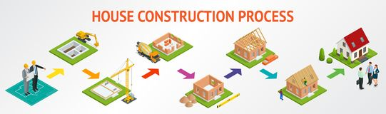 Isometric set stage-by-stage construction of a brick house. House   Royalty Free Stock Image