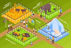 Zoological Garden Isometric Concept. Isometric zoo horizontal composition with zoological garden site fence cages with different animals and visitor characters Stock Images