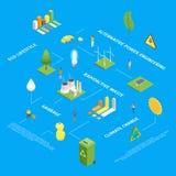 Isometrische Ansicht Ökologie Infographics-Konzept-3d Vektor Lizenzfreie Stockbilder