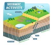 Isometrisk vektorillustration för seismisk aktivitet med två flyttande plattor och fokusepicentrum vektor illustrationer