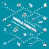 Isometriskt flödesdiagram för mobil medicin stock illustrationer