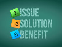 Issue solution benefit post board illustration Royalty Free Stock Image